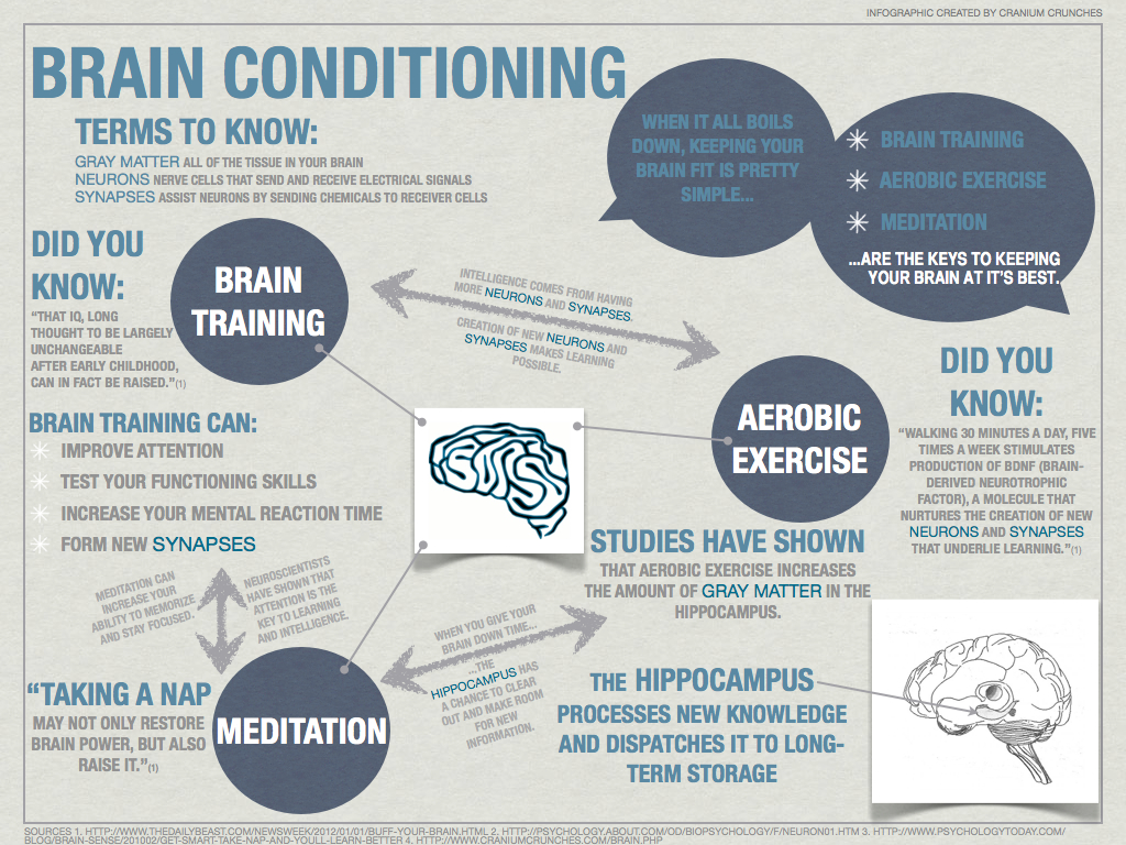Improve Memory Brain Training Infographic